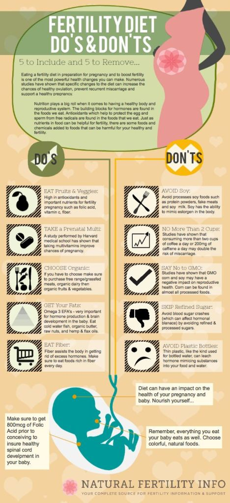Fertility Diet Do's & Dont's